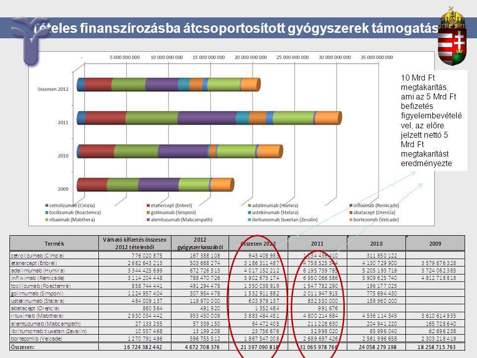 Tételes finanszírozásba átcsoportosított gyógyszerek támogatása 10 Mrd Ft megtakarítás, ami az 5 Mrd Ft befizetés figyelembevételé vel, az előre jelze
