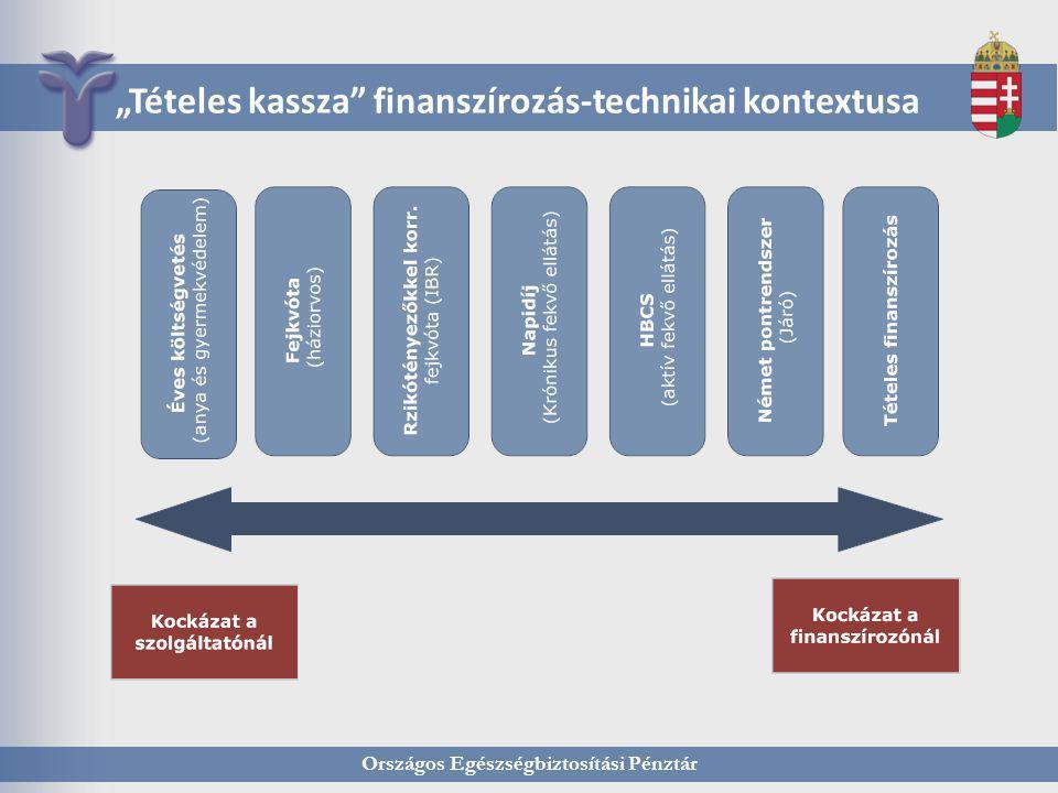 """Országos Egészségbiztosítási Pénztár """"Tételes kassza"""" finanszírozás-technikai kontextusa"""