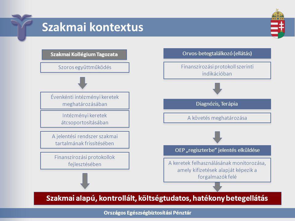 Országos Egészségbiztosítási Pénztár Szakmai kontextus Szakmai Kollégium Tagozata Orvos-betegtalálkozó (ellátás) Szoros együttműködés Finanszírozási p