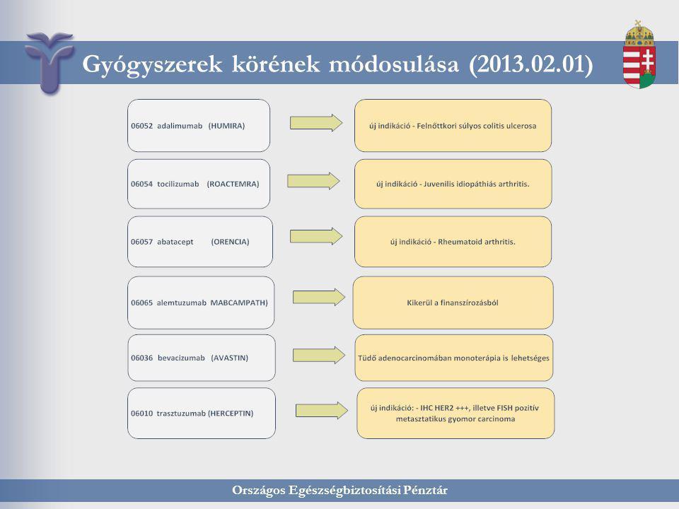 Országos Egészségbiztosítási Pénztár Gyógyszerek körének módosulása (2013.02.01)