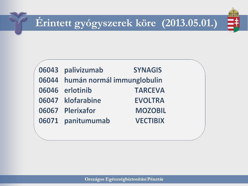Országos Egészségbiztosítási Pénztár Érintett gyógyszerek köre (2013.05.01.)