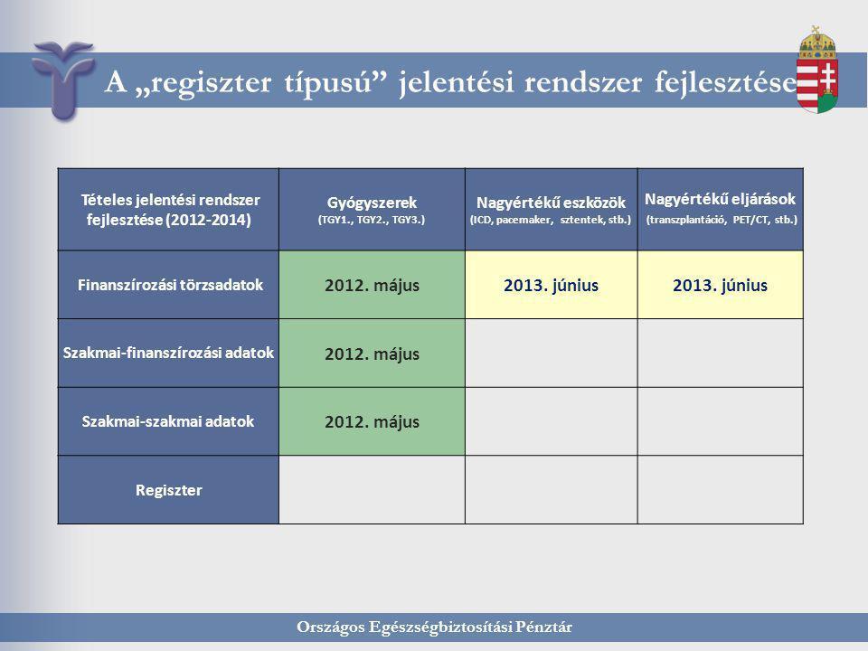 """Országos Egészségbiztosítási Pénztár A """"regiszter típusú"""" jelentési rendszer fejlesztése Tételes jelentési rendszer fejlesztése (2012-2014) Gyógyszere"""