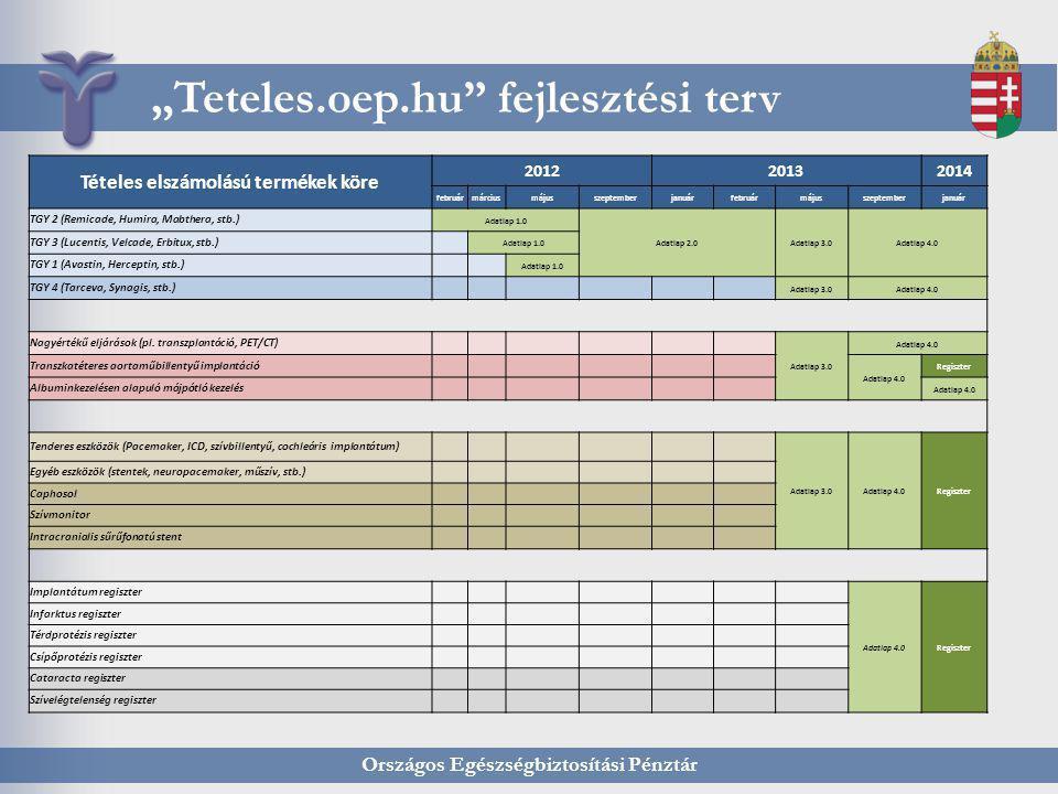 """Országos Egészségbiztosítási Pénztár """"Teteles.oep.hu"""" fejlesztési terv Tételes elszámolású termékek köre 201220132014 februármárciusmájusszeptemberjan"""