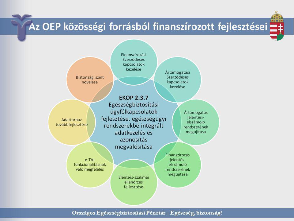 Országos Egészségbiztosítási Pénztár – Egészség, biztonság! Az OEP közösségi forrásból finanszírozott fejlesztései