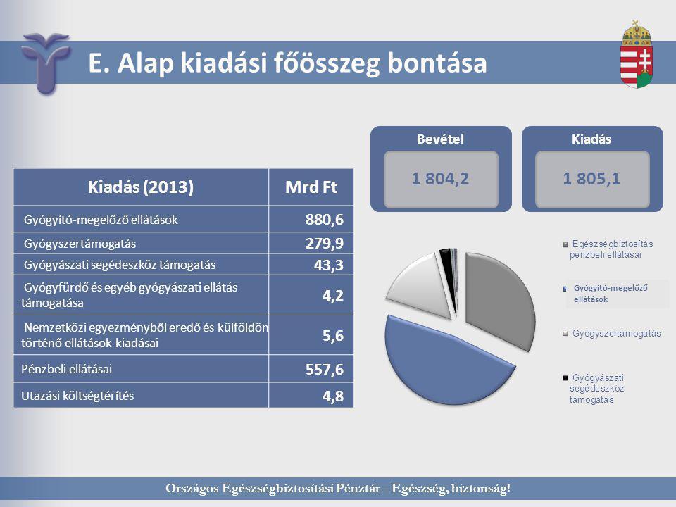 Országos Egészségbiztosítási Pénztár – Egészség, biztonság! E. Alap kiadási főösszeg bontása Bevétel 1 804,2 Kiadás 1 805,1 Kiadás (2013)Mrd Ft Gyógyí