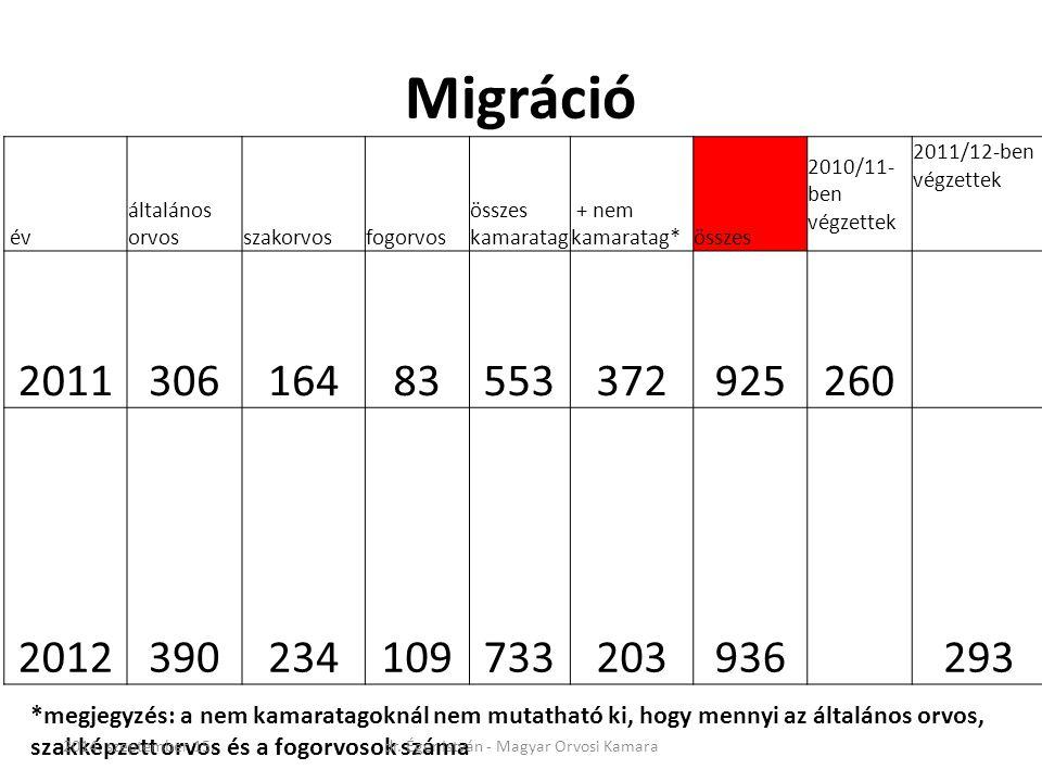 Migráció év általános orvosszakorvosfogorvos összes kamaratag + nem kamaratag*összes 2010/11- ben végzettek 2011/12-ben végzettek 201130616483553372925260 2012390234109733203936 293 *megjegyzés: a nem kamaratagoknál nem mutatható ki, hogy mennyi az általános orvos, szakképzett orvos és a fogorvosok száma 2014.
