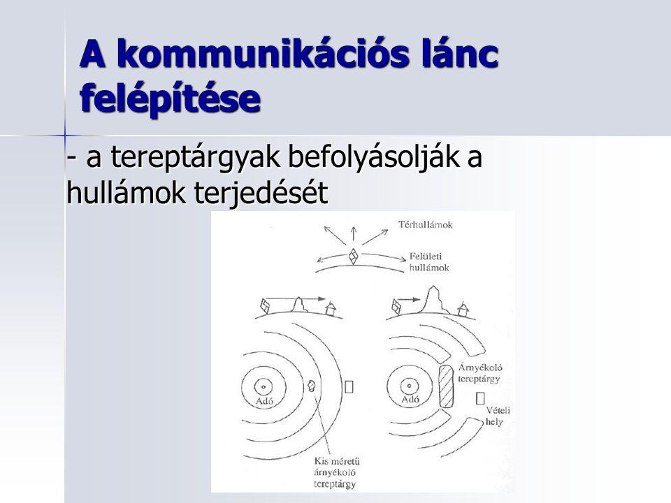A kommunikációs lánc felépítése - a tereptárgyak befolyásolják a hullámok terjedését