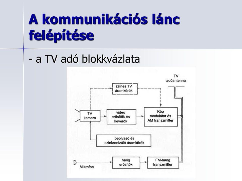 A kommunikációs lánc felépítése - a TV vevő blokkvázlata
