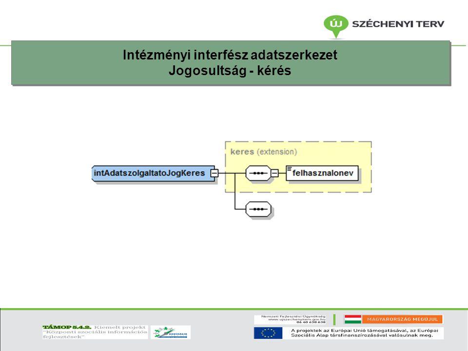 Intézményi interfész adatszerkezet Jogosultság - kérés Intézményi interfész adatszerkezet Jogosultság - kérés
