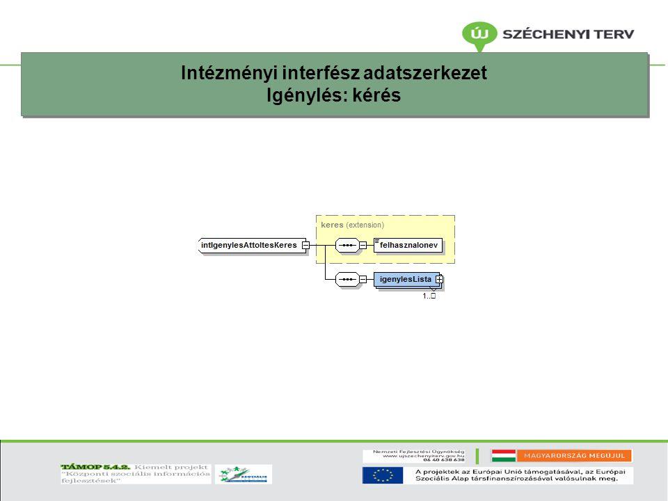 Intézményi interfész adatszerkezet Igénylés: kérés Intézményi interfész adatszerkezet Igénylés: kérés