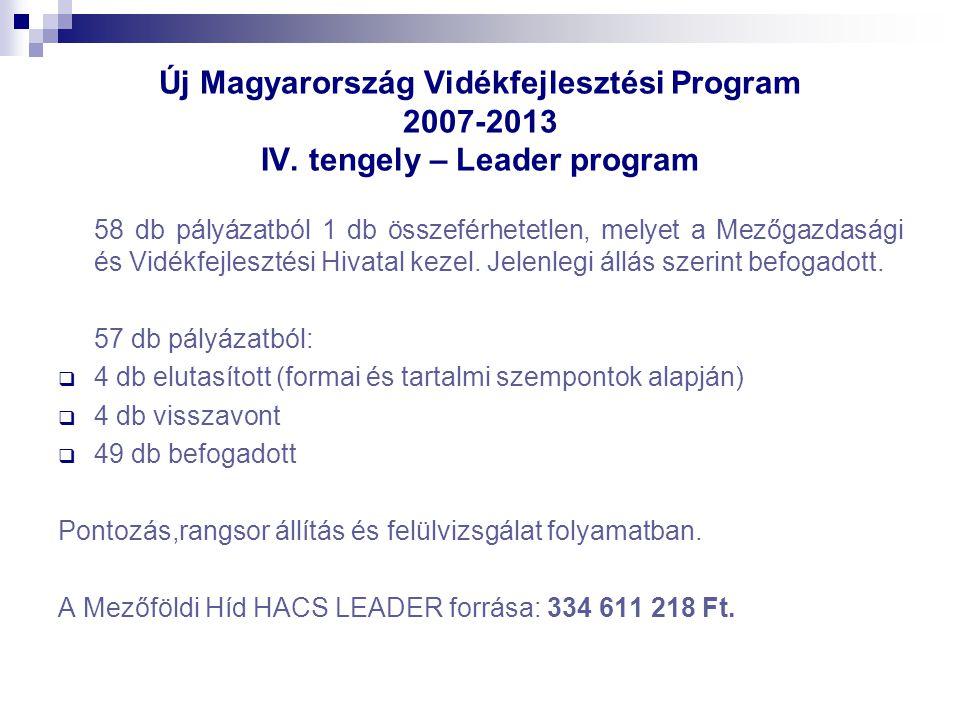 Új Magyarország Vidékfejlesztési Program 2007-2013 IV.
