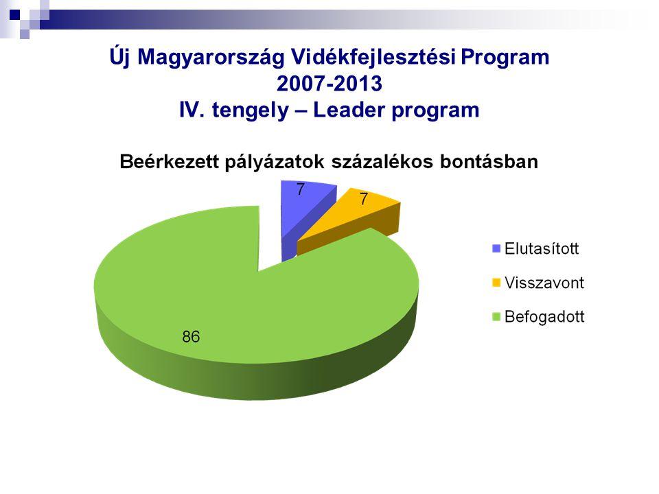 Új Magyarország Vidékfejlesztési Program 2007-2013 IV. tengely – Leader program