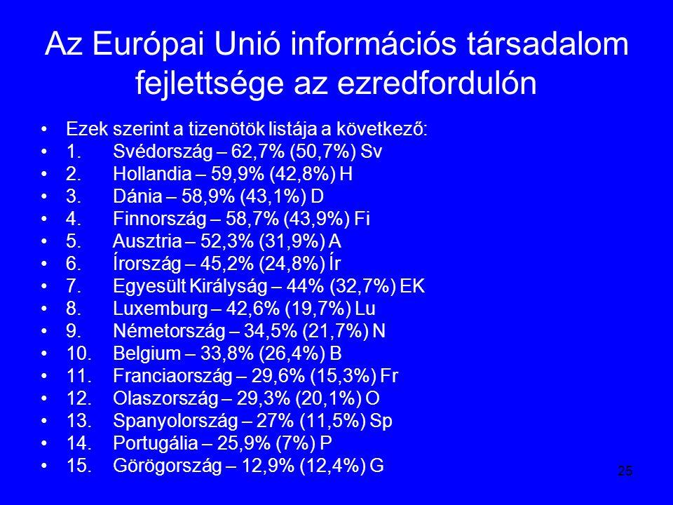 25 Az Európai Unió információs társadalom fejlettsége az ezredfordulón Ezek szerint a tizenötök listája a következő: 1. Svédország – 62,7% (50,7%) Sv