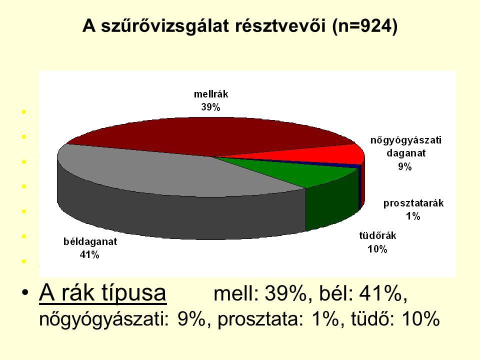 Nemi eloszlás: 69% nők, 31% férfiak Kor: átlag = 55 év (24 - 81) Végzettség: alsó: 25%, közép: 53%, felsőfokú: 22% Egyedül élők: 18%, Társsal élők: 82