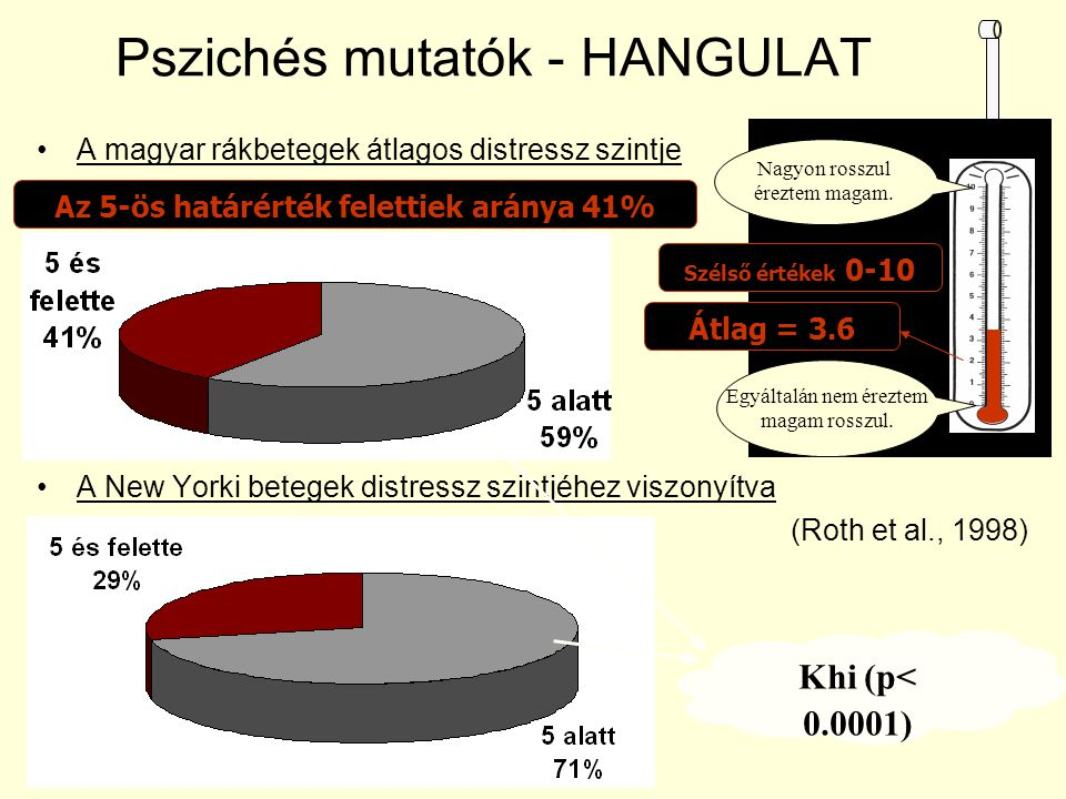 Pszichés mutatók - HANGULAT A magyar rákbetegek átlagos distressz szintje A New Yorki betegek distressz szintjéhez viszonyítva (Roth et al., 1998) Átl