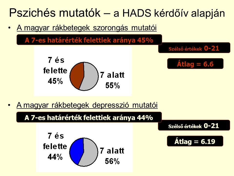A magyar rákbetegek szorongás mutatói Pszichés mutatók – a HADS kérdőív alapján Átlag = 6.6 Szélső értékek 0-21A 7-es határérték felettiek aránya 45%