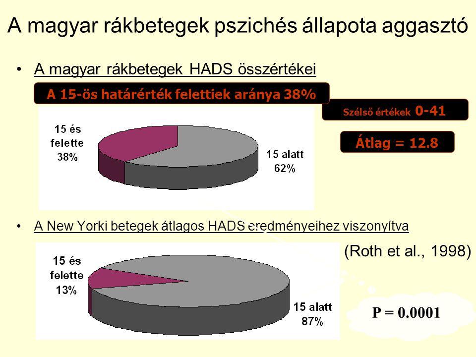 A magyar rákbetegek HADS összértékei A New Yorki betegek átlagos HADS eredményeihez viszonyítva (Roth et al., 1998) A magyar rákbetegek pszichés állap