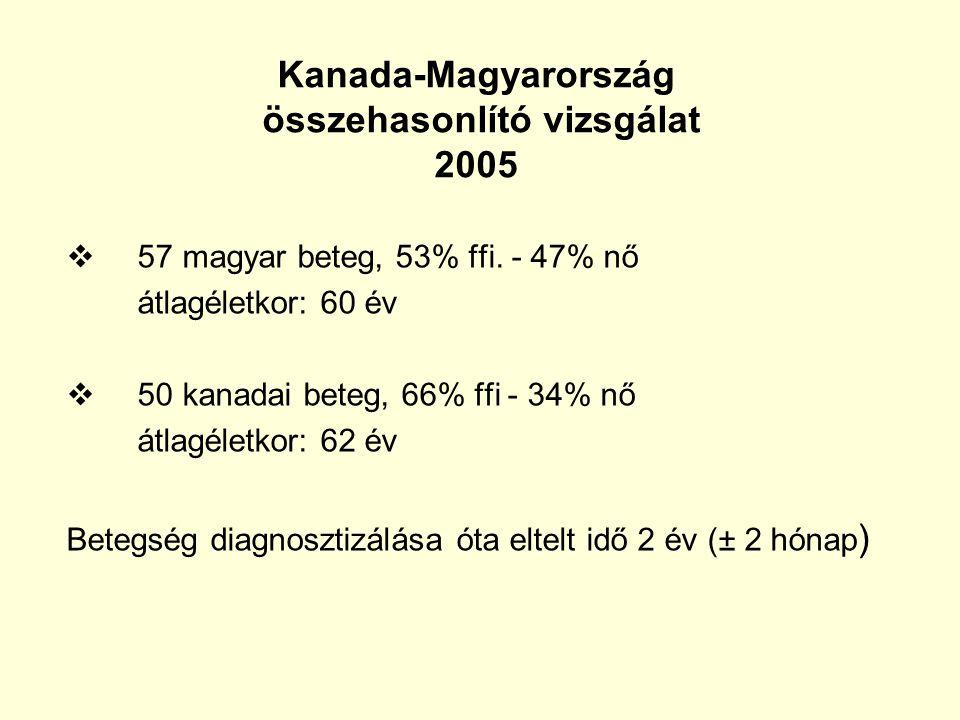 Kanada-Magyarország összehasonlító vizsgálat 2005  57 magyar beteg, 53% ffi. - 47% nő átlagéletkor: 60 év  50 kanadai beteg, 66% ffi - 34% nő átlagé