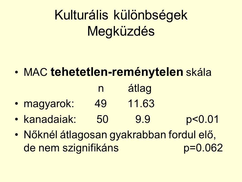 Kulturális különbségek Megküzdés MAC tehetetlen-reménytelen skála n átlag magyarok: 49 11.63 kanadaiak: 50 9.9 p<0.01 Nőknél átlagosan gyakrabban ford