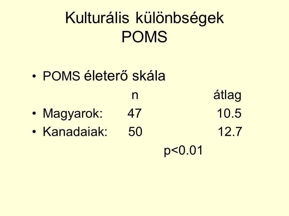 Kulturális különbségek POMS POMS életerő skála n átlag Magyarok: 47 10.5 Kanadaiak: 50 12.7 p<0.01