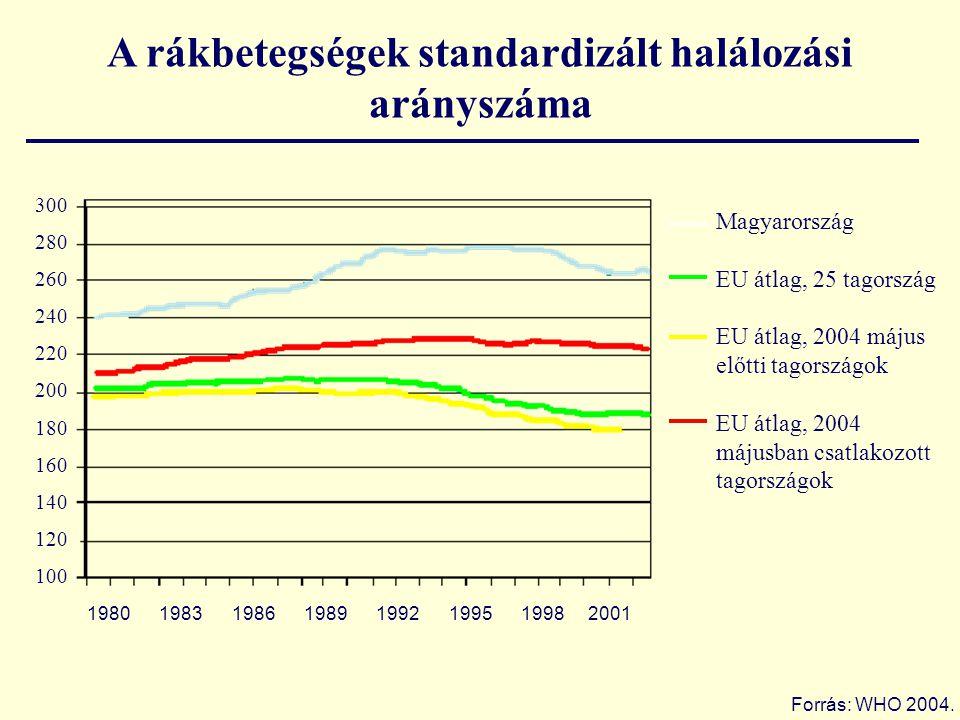 300 280 260 240 220 200 180 160 140 120 100 1980 1983 1986 1989 1992 1995 1998 2001 A rákbetegségek standardizált halálozási arányszáma Forrás: WHO 20