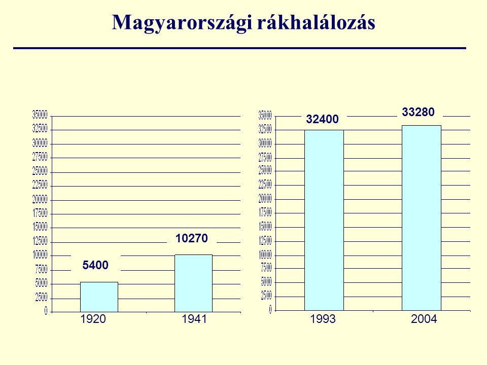 Magyarországi rákhalálozás 1993 2004 10270 32400 33280 5400 1920 1941