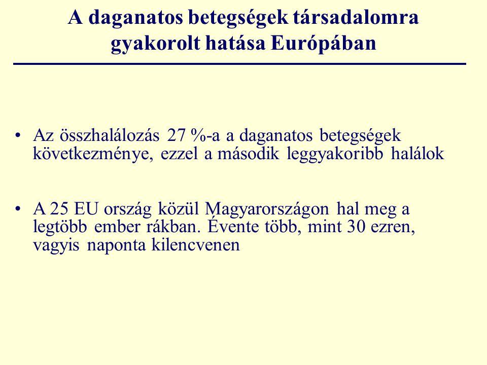 A magyar rákbetegek HADS összértékei A New Yorki betegek átlagos HADS eredményeihez viszonyítva (Roth et al., 1998) A magyar rákbetegek pszichés állapota aggasztó Átlag = 12.8 Szélső értékek 0-41 P = 0.0001 A 15-ös határérték felettiek aránya 38%
