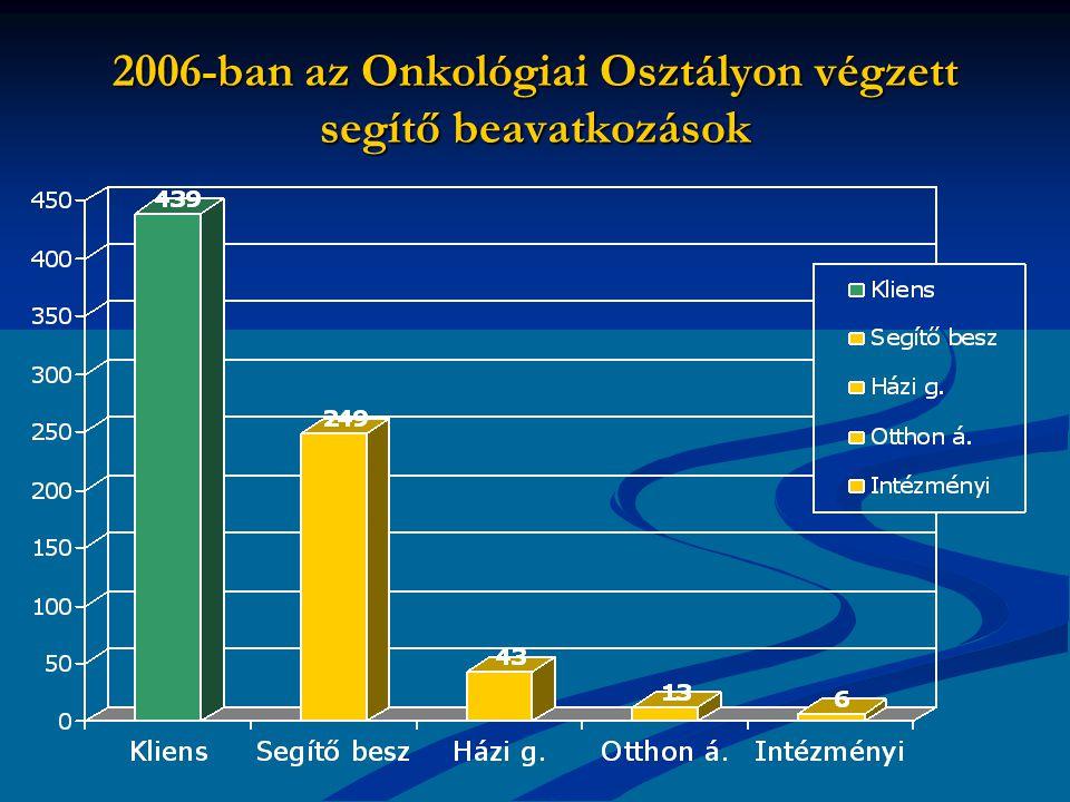 2006-ban az Onkológiai Osztályon végzett segítő beavatkozások