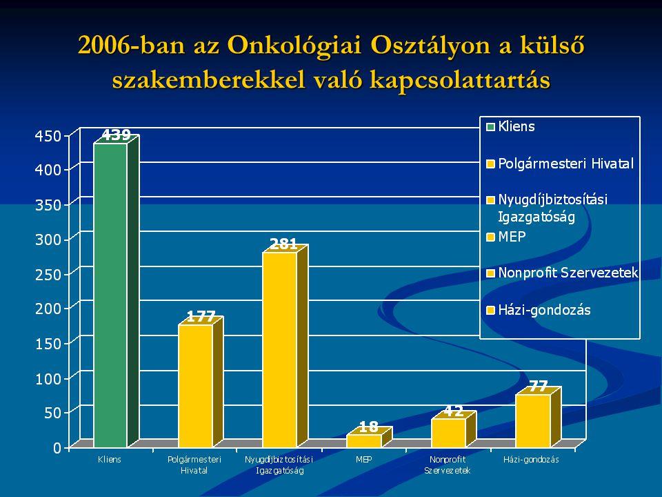 2006-ban az Onkológiai Osztályon a külső szakemberekkel való kapcsolattartás