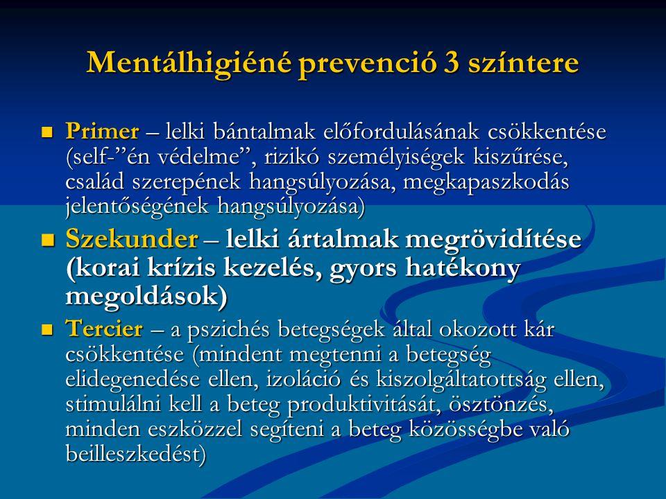 Mentálhigiéné prevenció 3 színtere Primer – lelki bántalmak előfordulásának csökkentése (self- én védelme , rizikó személyiségek kiszűrése, család szerepének hangsúlyozása, megkapaszkodás jelentőségének hangsúlyozása) Primer – lelki bántalmak előfordulásának csökkentése (self- én védelme , rizikó személyiségek kiszűrése, család szerepének hangsúlyozása, megkapaszkodás jelentőségének hangsúlyozása) Szekunder – lelki ártalmak megrövidítése (korai krízis kezelés, gyors hatékony megoldások) Szekunder – lelki ártalmak megrövidítése (korai krízis kezelés, gyors hatékony megoldások) Tercier – a pszichés betegségek által okozott kár csökkentése (mindent megtenni a betegség elidegenedése ellen, izoláció és kiszolgáltatottság ellen, stimulálni kell a beteg produktivitását, ösztönzés, minden eszközzel segíteni a beteg közösségbe való beilleszkedést) Tercier – a pszichés betegségek által okozott kár csökkentése (mindent megtenni a betegség elidegenedése ellen, izoláció és kiszolgáltatottság ellen, stimulálni kell a beteg produktivitását, ösztönzés, minden eszközzel segíteni a beteg közösségbe való beilleszkedést)