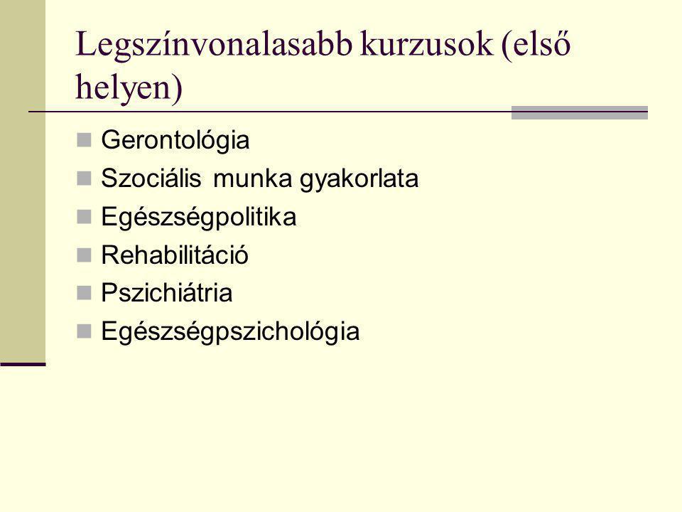 Legszínvonalasabb kurzusok (első helyen) Gerontológia Szociális munka gyakorlata Egészségpolitika Rehabilitáció Pszichiátria Egészségpszichológia