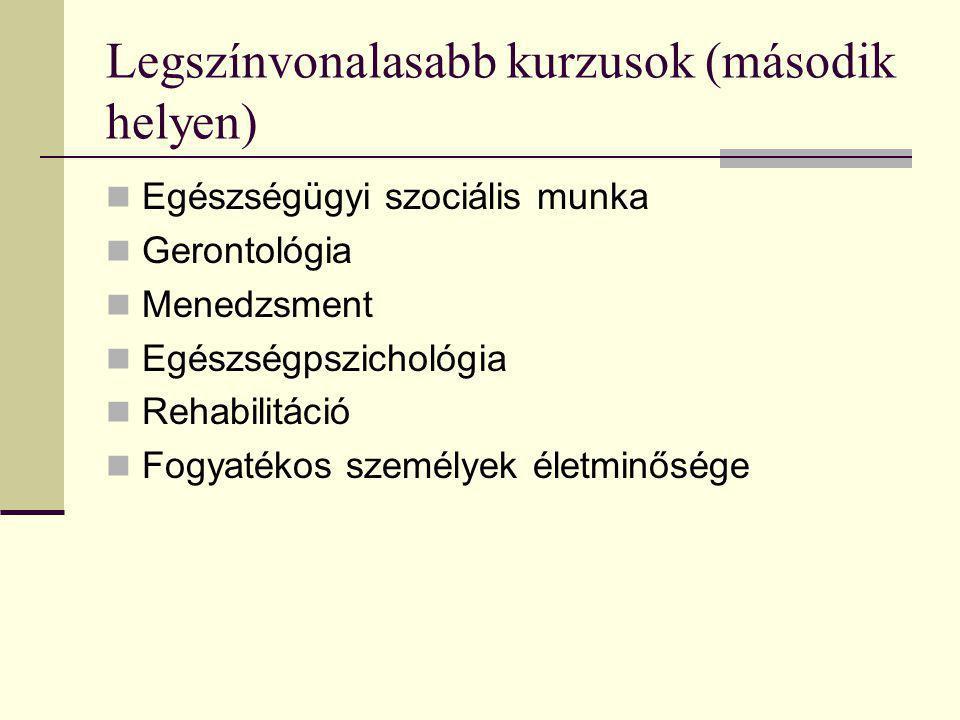Legszínvonalasabb kurzusok (második helyen) Egészségügyi szociális munka Gerontológia Menedzsment Egészségpszichológia Rehabilitáció Fogyatékos személ