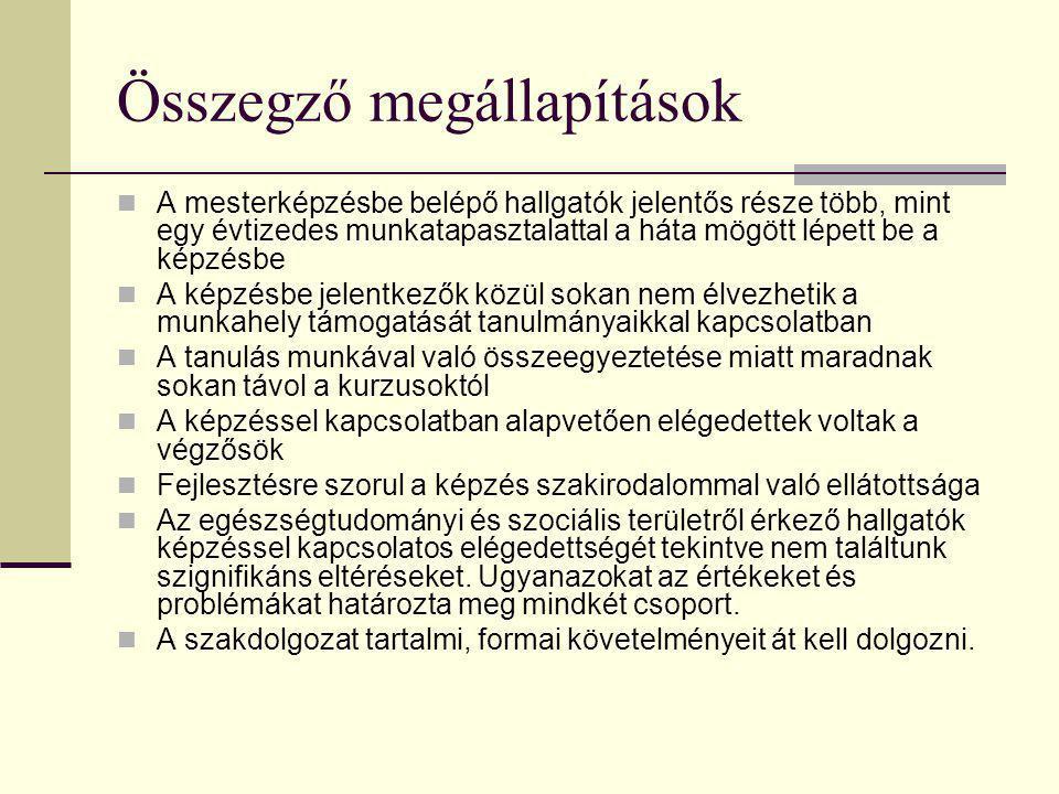Két módszer… Záróvizsga bizottság (elnökök, külső tagok) értékelése Végzett hallgatók értékelése N=66