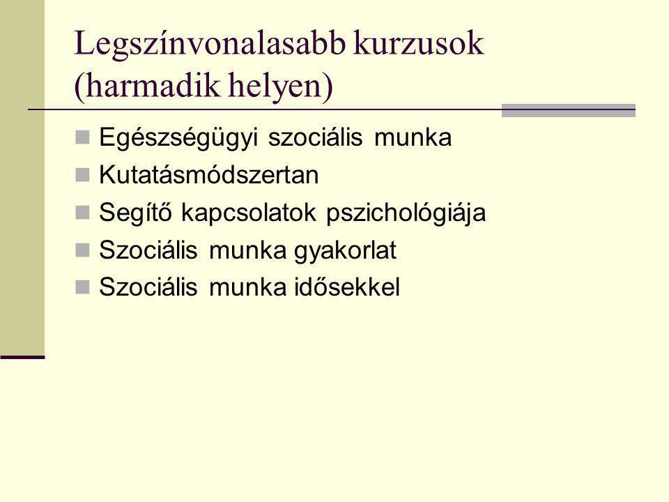 Legszínvonalasabb kurzusok (harmadik helyen) Egészségügyi szociális munka Kutatásmódszertan Segítő kapcsolatok pszichológiája Szociális munka gyakorla