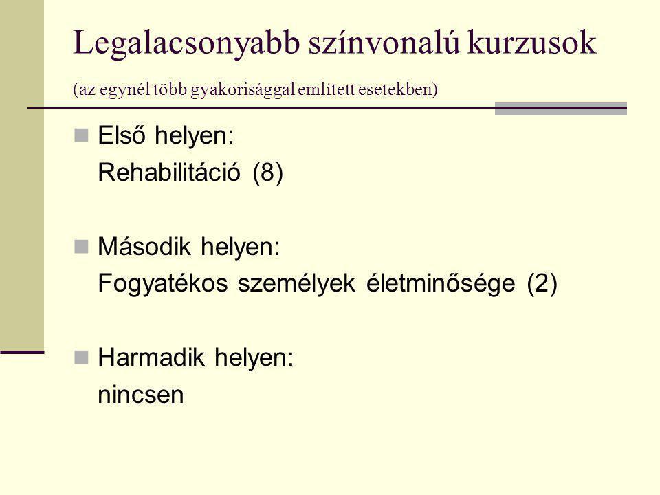 Legalacsonyabb színvonalú kurzusok (az egynél több gyakorisággal említett esetekben) Első helyen: Rehabilitáció (8) Második helyen: Fogyatékos személy