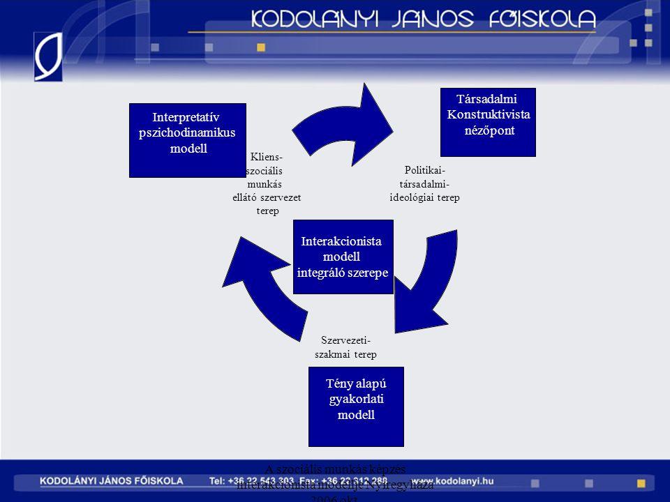 A szociális munkás képzés interakcionista modellje Nyíregyháza 2006 okt. Politikai- társadalmi- ideológiai terep Szervezeti- szakmai terep Kliens- szo