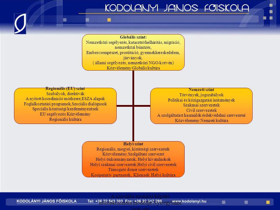 A szociális munkás képzés interakcionista modellje Nyíregyháza 2006 okt. Globális szint: Nemzetközi segélyezés, katasztrófaelhárítás, migráció, nemzet