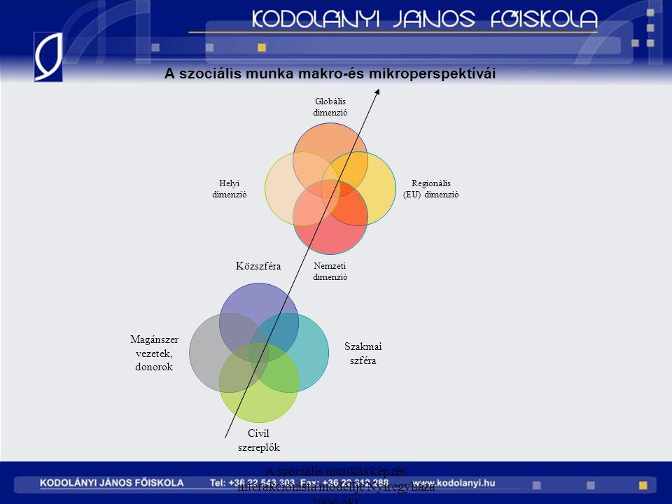 A szociális munkás képzés interakcionista modellje Nyíregyháza 2006 okt. A szociális munka makro-és mikroperspektívái Globális dimenzió Regionális (EU