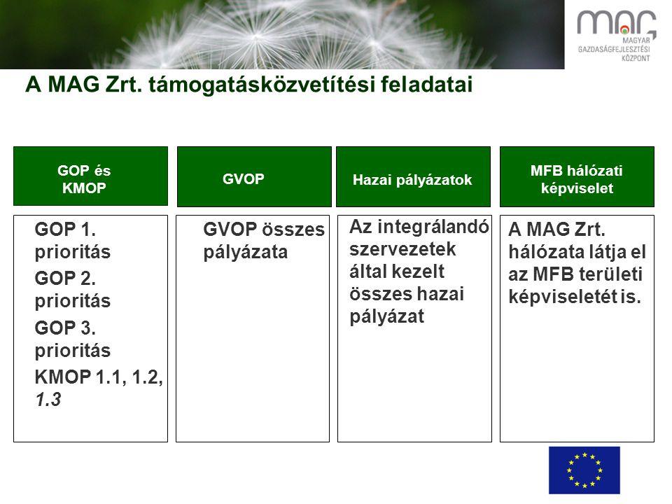 A MAG Zrt. támogatásközvetítési feladatai GOP 1. prioritás GOP 2.