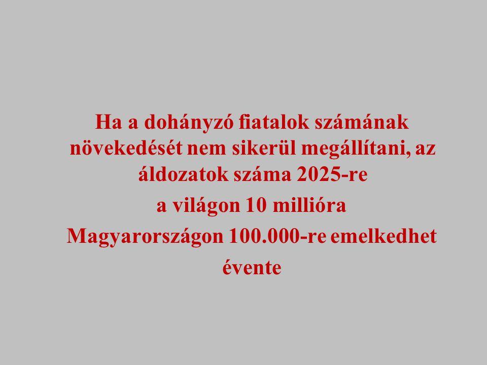 Ha a dohányzó fiatalok számának növekedését nem sikerül megállítani, az áldozatok száma 2025-re a világon 10 millióra Magyarországon 100.000-re emelke