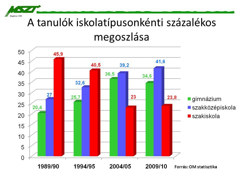 A tanulók iskolatípusonkénti százalékos megoszlása Forrás: OM statisztika