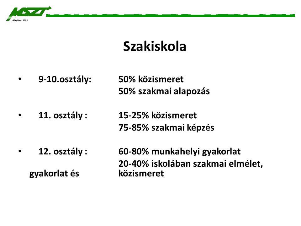 Szakiskola 9-10.osztály:50% közismeret 50% szakmai alapozás 11. osztály : 15-25% közismeret 75-85% szakmai képzés 12. osztály : 60-80% munkahelyi gyak