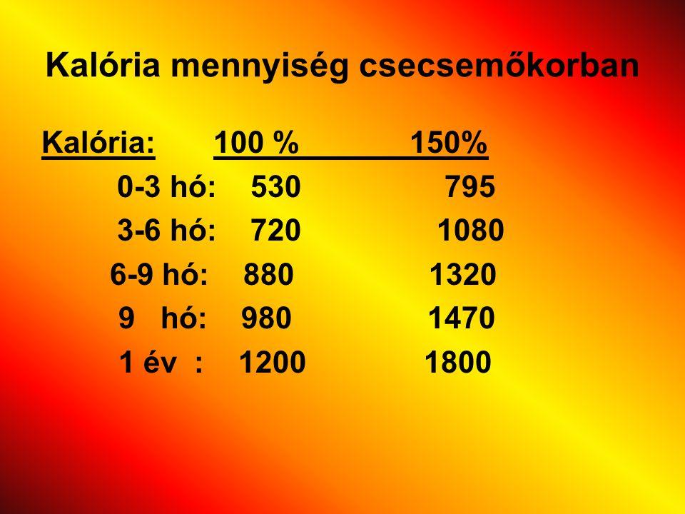 Kalória mennyiség csecsemőkorban Kalória: 100 % 150% 0-3 hó: 530 795 3-6 hó: 720 1080 6-9 hó: 880 1320 9 hó: 980 1470 1 év : 1200 1800
