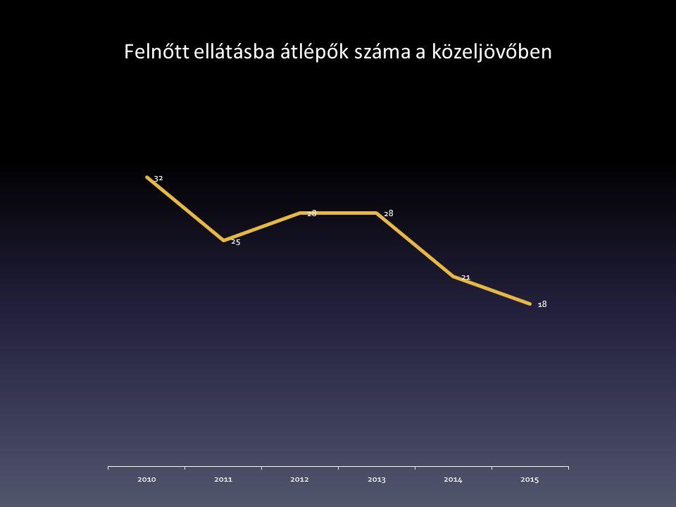 Felnőtt ellátásba átlépők száma a közeljövőben