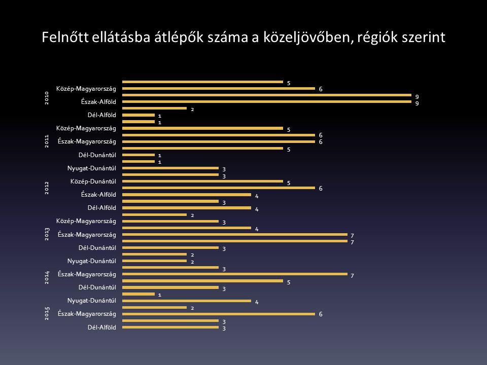 Felnőtt ellátásba átlépők száma a közeljövőben, régiók szerint