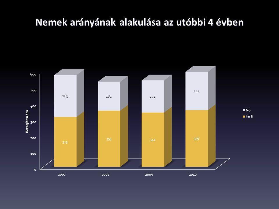 Nemek arányának alakulása az utóbbi 4 évben