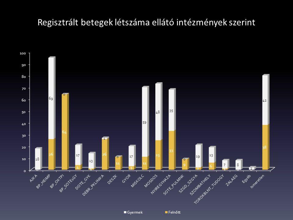 Regisztrált betegek létszáma ellátó intézmények szerint