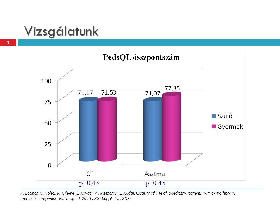 Vizsgálatunk p=0,45p=0,43 2 R. Bodnar, K. Holics, R. Ujhelyi, L. Kovacs, A. Meszaros, L. Kadar. Quality of life of paediatric patients with cystic fib