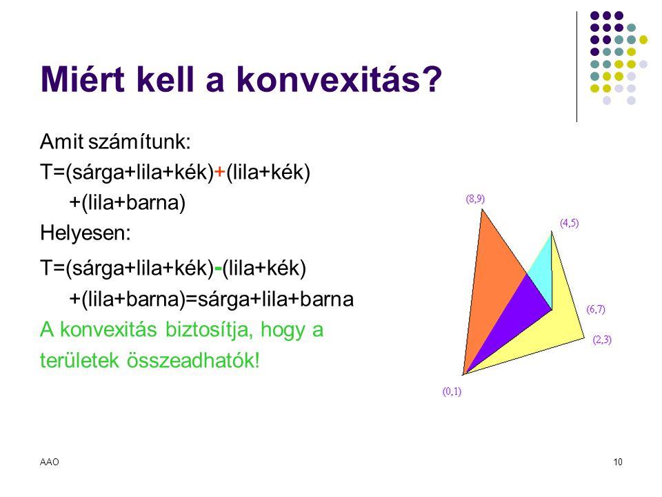 AAO10 Miért kell a konvexitás? Amit számítunk: T=(sárga+lila+kék)+(lila+kék) +(lila+barna) Helyesen: T=(sárga+lila+kék) - (lila+kék) +(lila+barna)=sár