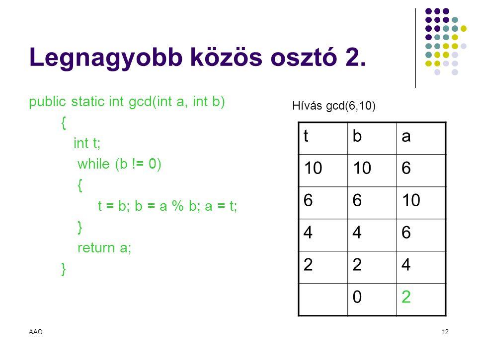 AAO12 Legnagyobb közös osztó 2. public static int gcd(int a, int b) { int t; while (b != 0) { t = b; b = a % b; a = t; } return a; } tba 10 6 66 446 2